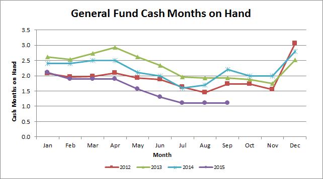 September2015 Cash Months on Hand